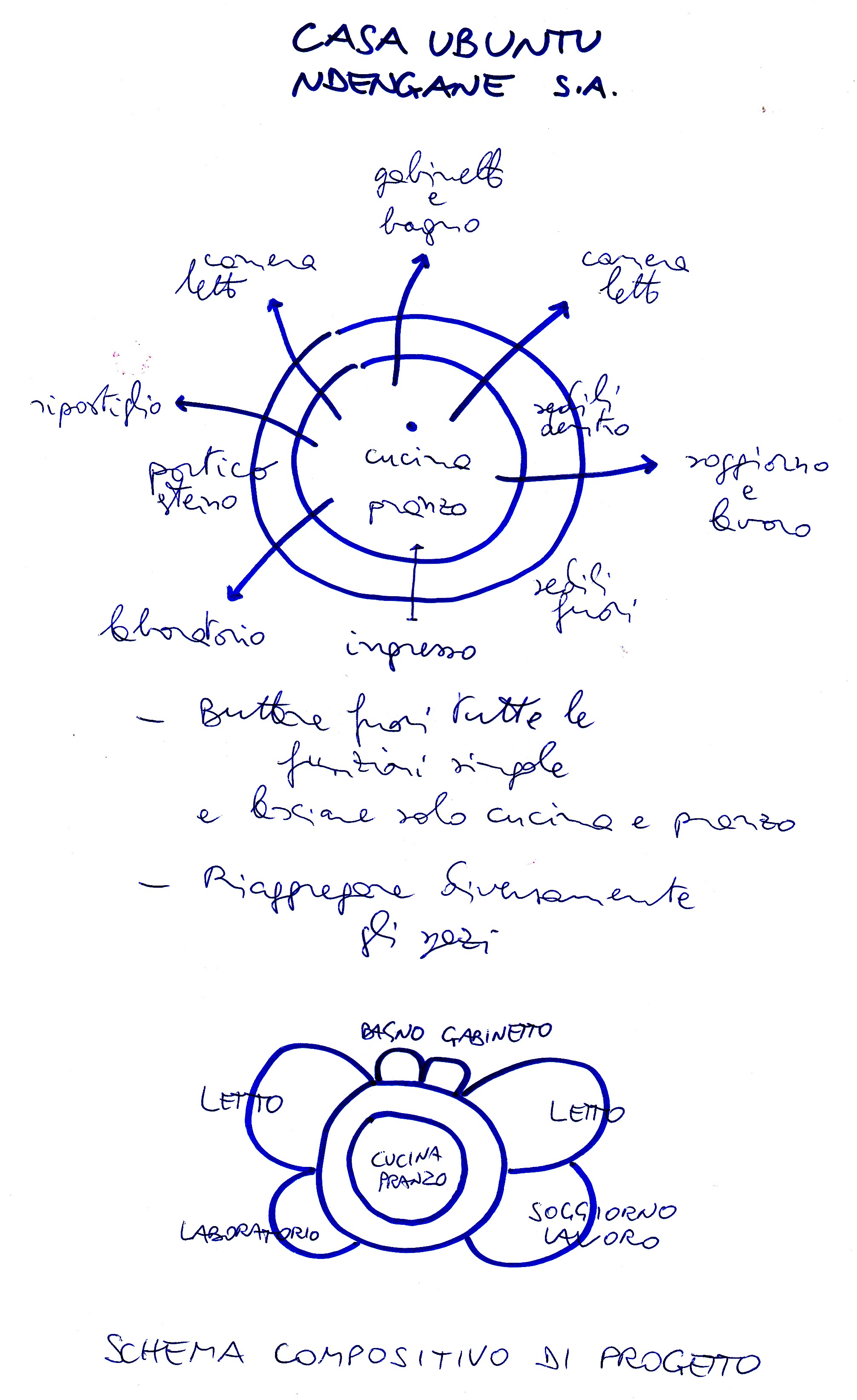 17 - Schema Compositivo di Progetto - Le funzioni finora espulse dalla Capanna, reintegrate in corpi edilizi attaccati all'edif